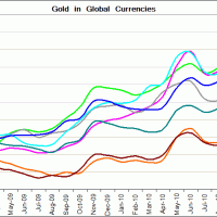 Gold: Global currencies and demand
