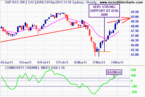 Daily chart with 15 day moving average
