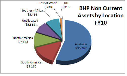 What Does Bhp Mean >> Australian Us Dollar Bhp Resoruces