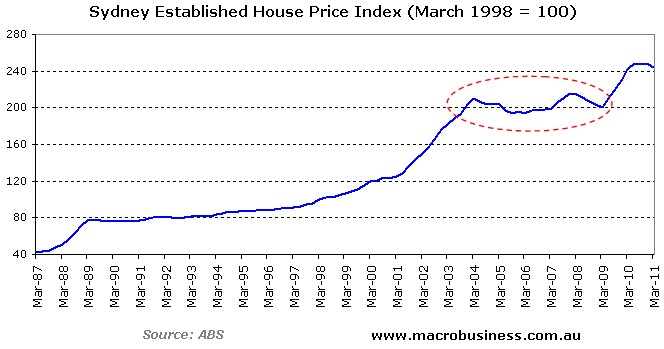 how to read housing price index