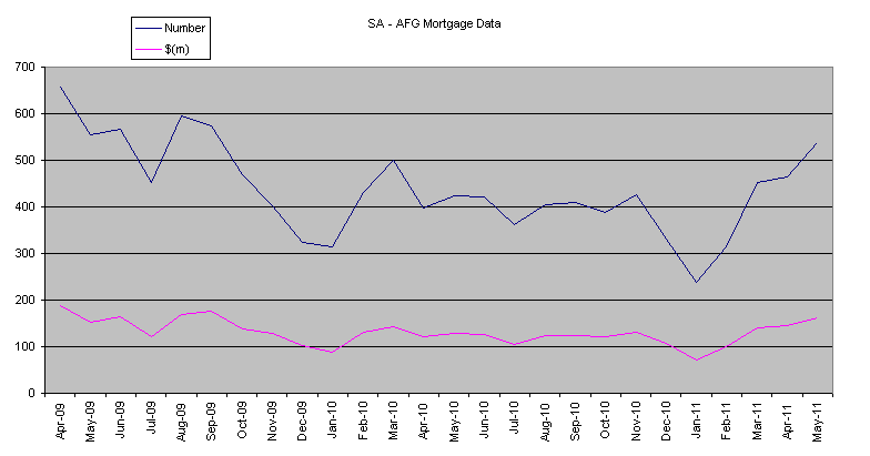 Business Loan Interest Rates Qld