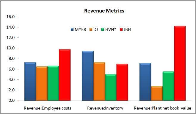 """analysis jb hi fi Financial analysis of jb hi-fi ltd """"you are an assistant analyst for an investment bank prepare a report which sets out a complete financial analysis to an adjusted set of accounts of jb hi-fi ltd ."""