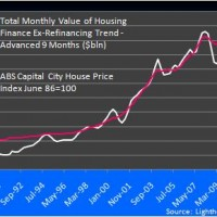 Data redux – House prices and finance