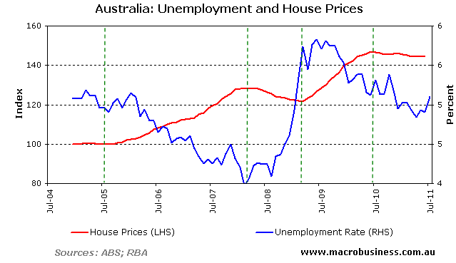 how to help the unemployed in australia
