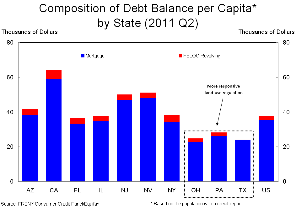 Analysis of debt in the us