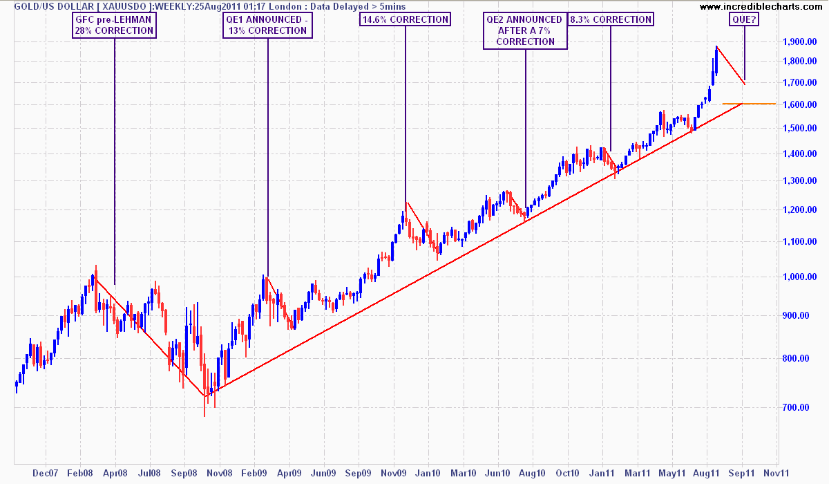 Gold Price Charts