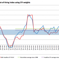 How the CPI hid the housing bubble