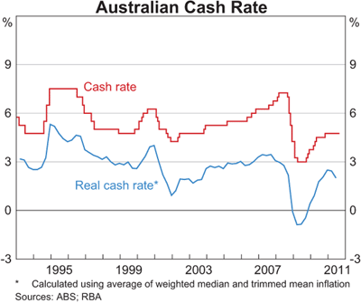rba cash rate The reserve bank has just announced the outcome of its first board meeting for 2018, after keeping the cash rate at record lows last year.