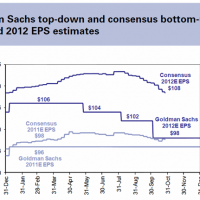 Chart of the Day: S&P500 and Goldman