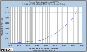 Arizona Population