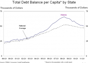 Arizona debt Balances