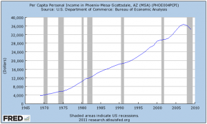Arizona per capita income