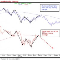 Chart of the Day: May 2008 redux?