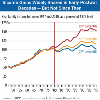 Chart of the Day: Inequality in USA