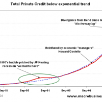 Chart of the Day: Exponential credit