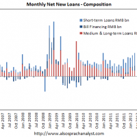 An L-shaped recovery for China?