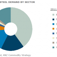 Where does all of that iron ore go?