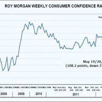 Europe crunches consumer confidence