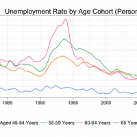 Unemployment: Sucks to be young
