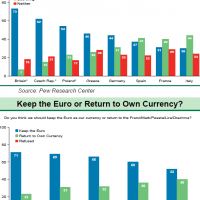 Who's afraid of the euro?