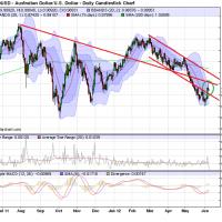 Australian dollar rally and reversal