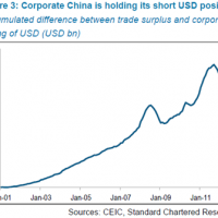Chinese business to boost $US?