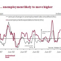 Job loss expectations jump