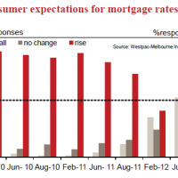Consumer rate cut expectations rise
