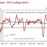 Leading indicators sing a gloomy tune