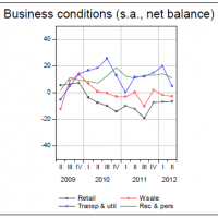 NAB June QTR Business Survey collides with RBA