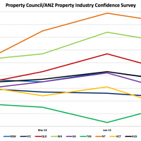 Property Council adds to the gloom