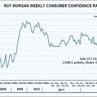 Roy Morgan consumer confidence plumbs a new low