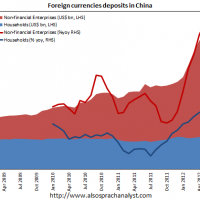 Chinese gather foreign currency