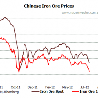 Iron ore gets ugly