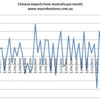 Chinese imports from Australia