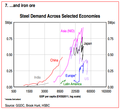 HSBC China steel demand per GDP per capita -- comparisons with other countries - HSBC