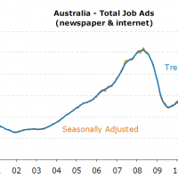 ANZ job ads slide for a fourth month