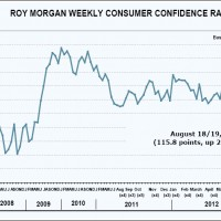 Roy Morgan Consumer Confidence lifts