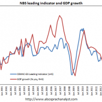China's official leading indicator hits new low