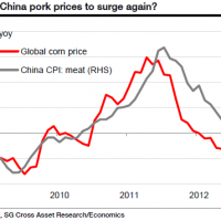 Of corn and Chinese pork