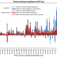 China's July lending and retail appear weak
