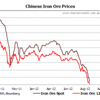 Iron ore price falls threaten an income recession