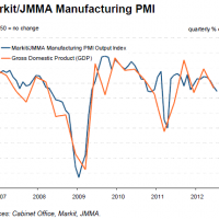 Japanese PMI and industrial production weaken