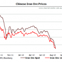 Iron ore price assumptions collapse