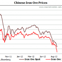 Iron ore crash goes on