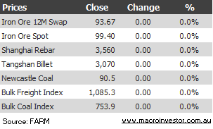 All quiet on the iron ore price front