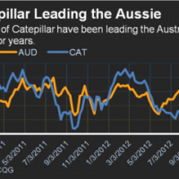 Is the worm turning for the Australian dollar?