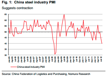 China PMI steel total August 2012 Nomura