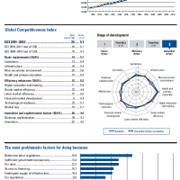 Our WEF competitiveness