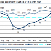Property prices still always rise in China